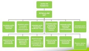 Organigrama del SAT - Mexico | Servicio de Administración Tributaria
