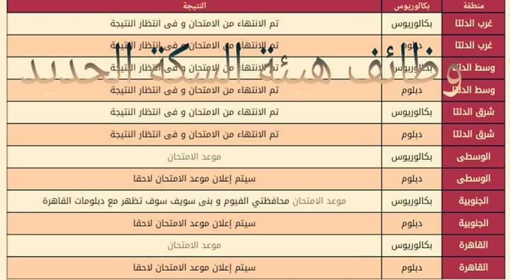 حصريا - نتيجة وظائف هيئة سكك حديد مصر على الانترنت لمختلف الوظائف والمحافظات اضغط هنا
