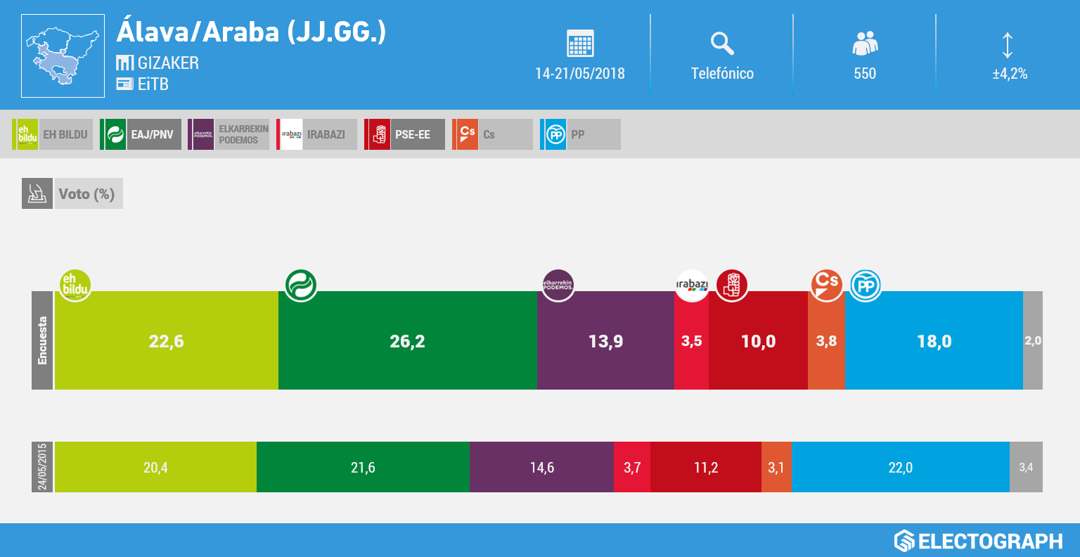 Gráfico de la encuesta para elecciones a las Juntas Generales de Álava realizada por Gizaker para EiTB en mayo de 2018