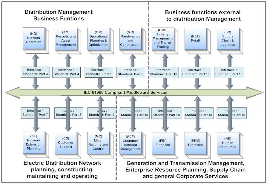 Distribution Management System Iec 61968 Standards Based