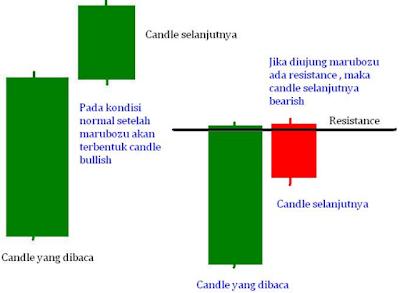 Candle badan panjang