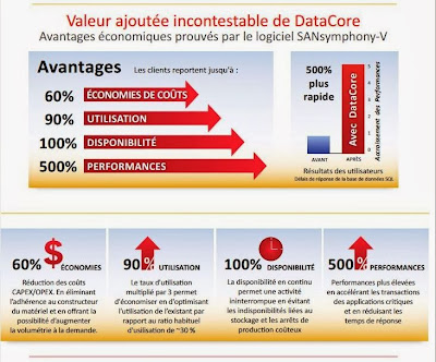 Valeur ajoutée incontestable de DataCore « Software defined Storage »