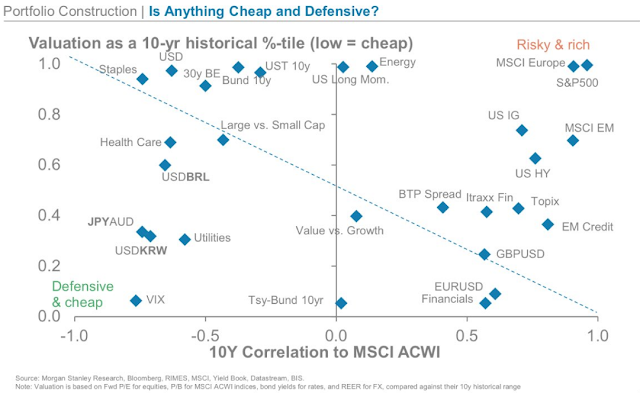 How a Low VIX Can Remain an Expensive Hedge