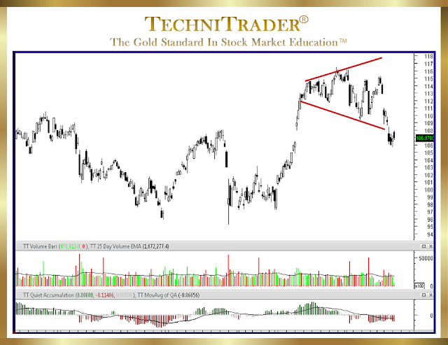 example of an inverse asymmetrical triangle top formation - technitrader