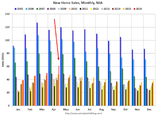 New Home Sales, NSA