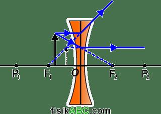 sifat bayangan ketika Benda diletakkan di antara titik fokus F1 dan pusat optik lensa O cekung