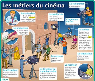 http://www.lepetitquotidien.fr/fiche-expose/divers-pour-en-savoir-plus-les-metiers/les-m-tiers-du-cin-ma-f1091
