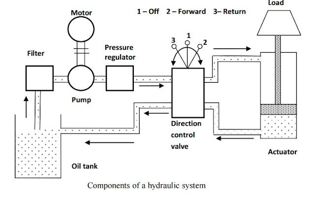 Basic Components Of Hydraulic System