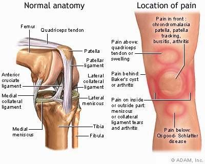 Gejala sakit belakang lutut