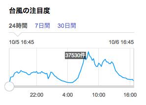 画像:Yahoo!リアルタイム検索での台風の注目度