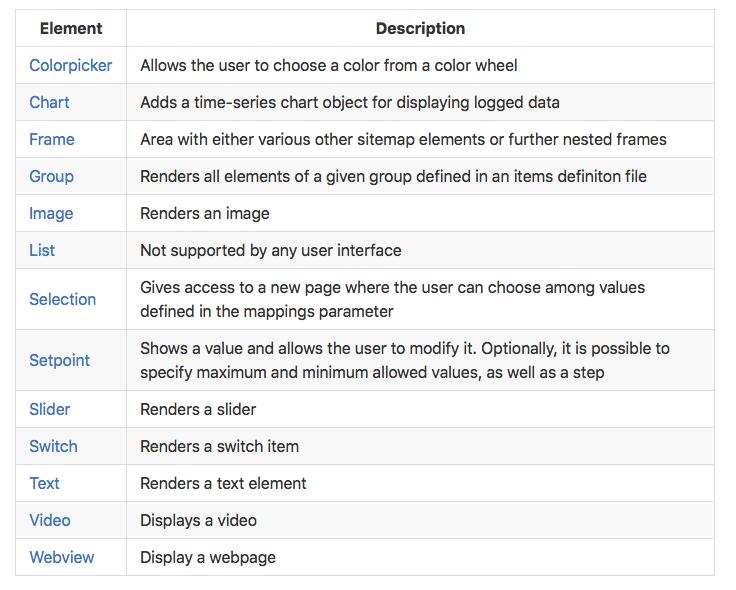 Raspberry, OpenHAB, MQTT ile IoT Uygulamaları (Akıllı Eve