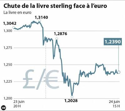 Les conséquences positives du Brexit pour les vins de Bordeaux blog beaux-vins chute livre sterling euro