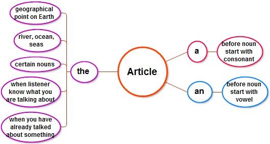 Dimensi Bahasa Inggris | Article a, an, the
