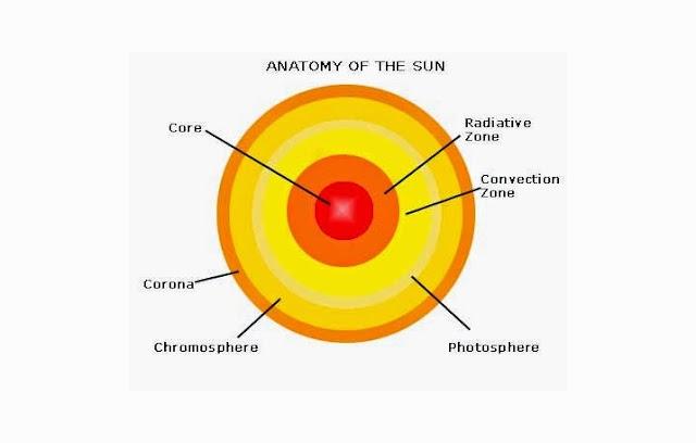 Struktur Lapisan Dan Bagian Bagian Matahari