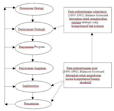Perkembangan Peran Balanced Scorecard dalam Sistem Manajemen Strategik (Mulyadi,