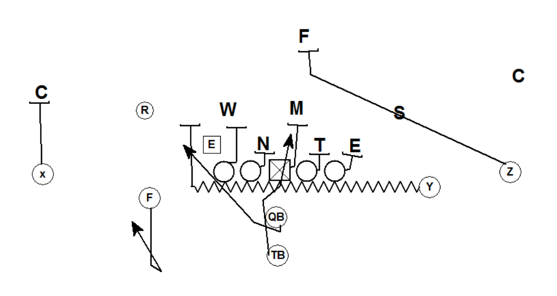 Coach Vint: Pistol Zone Read- Accounting for Gap Exchange
