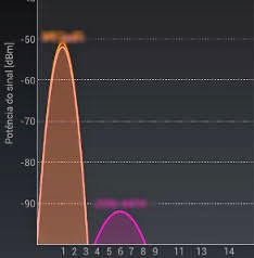 Wifi Analyser