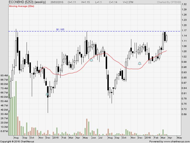 Eka trading system