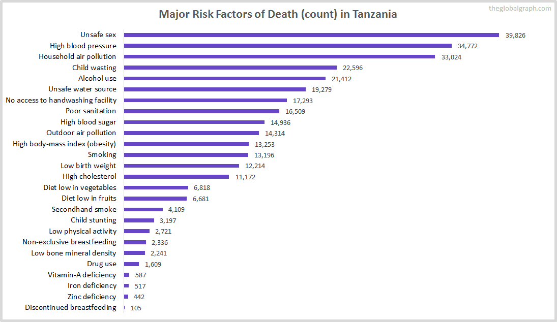 Major Cause of Deaths in Tanzania (and it's count)