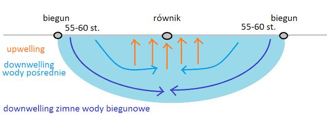 Upwelling idownwelling