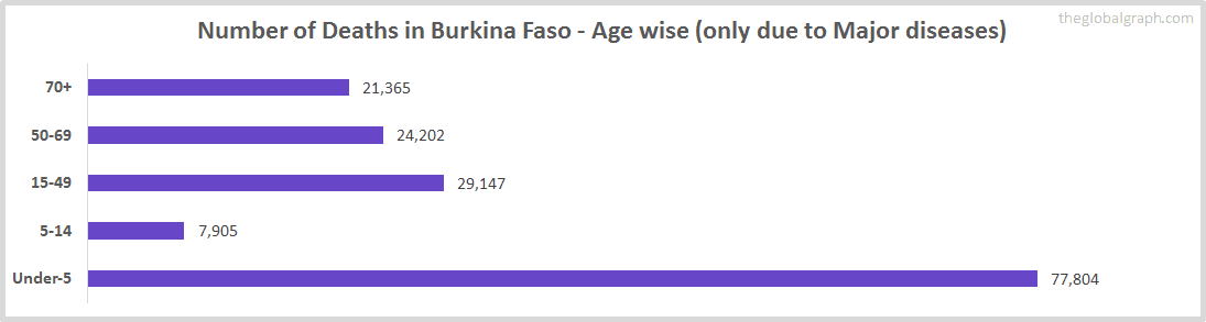 Number of Deaths in Burkina Faso - Age wise (only due to Major diseases)