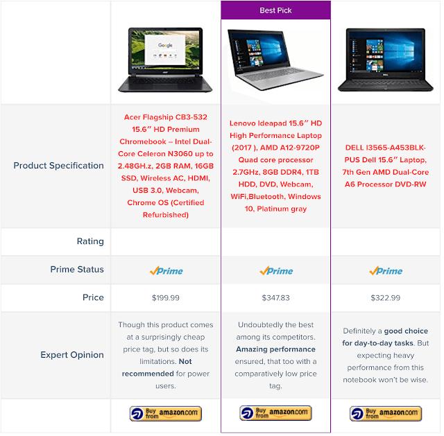 Voici un tableau de comparaison créé par le plugin AzonPress WordPress.