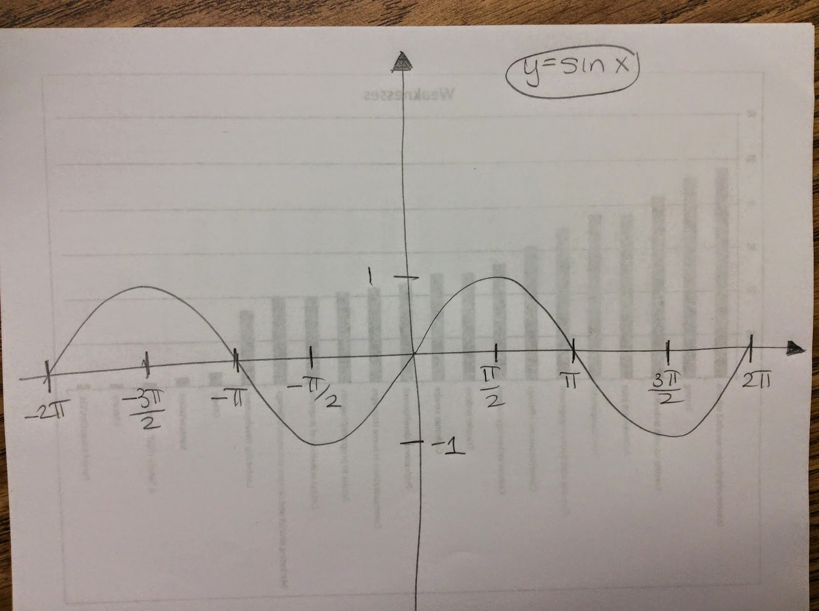 Math Teacher Mambo Inverse Trig Graphs Take 2
