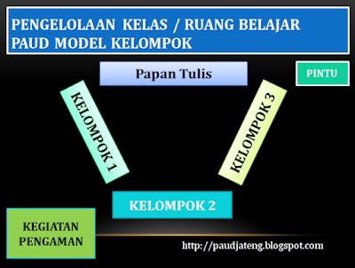Model Pengelolaan Kelas PAUD 1 : Model Kelompok