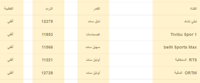 القنوات الناقله لمصر وغانا اليوم