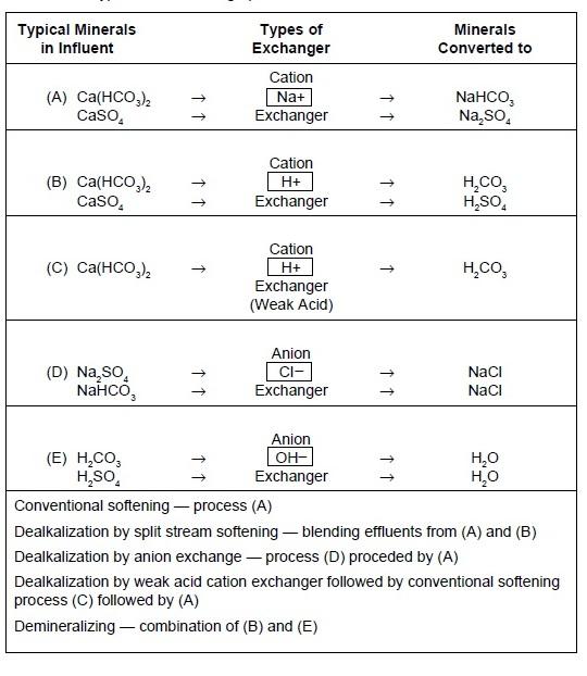 Base Exchange (Ion Exchange) Water Softening Process