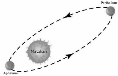 Titik perihelium dan titik aphelium planet