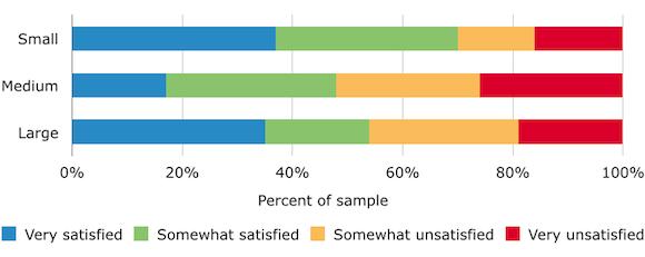 CRM satisfaction report 2014