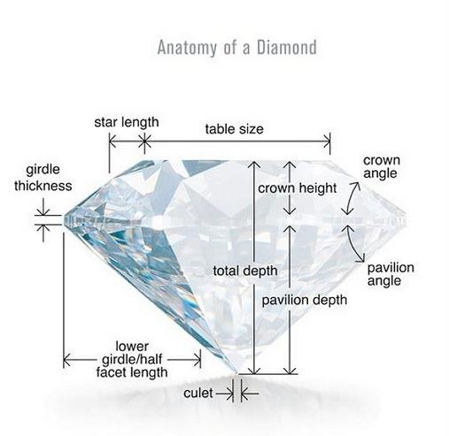 Diamondtalk A Little History The Gemological Institute