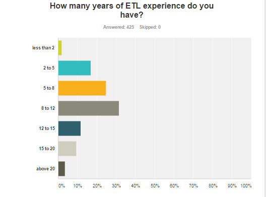 Which is the best ETL tool?