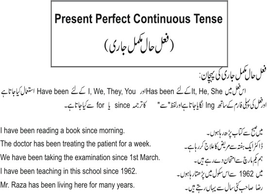 Learn English in Urdu: Present Perfect Continuous Tense