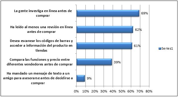 El consumidor informado