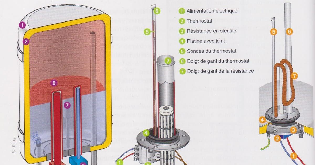 La production d 39 eau chaude lectrique le blog travaux maison pour tous - Plus d eau chaude cumulus ...