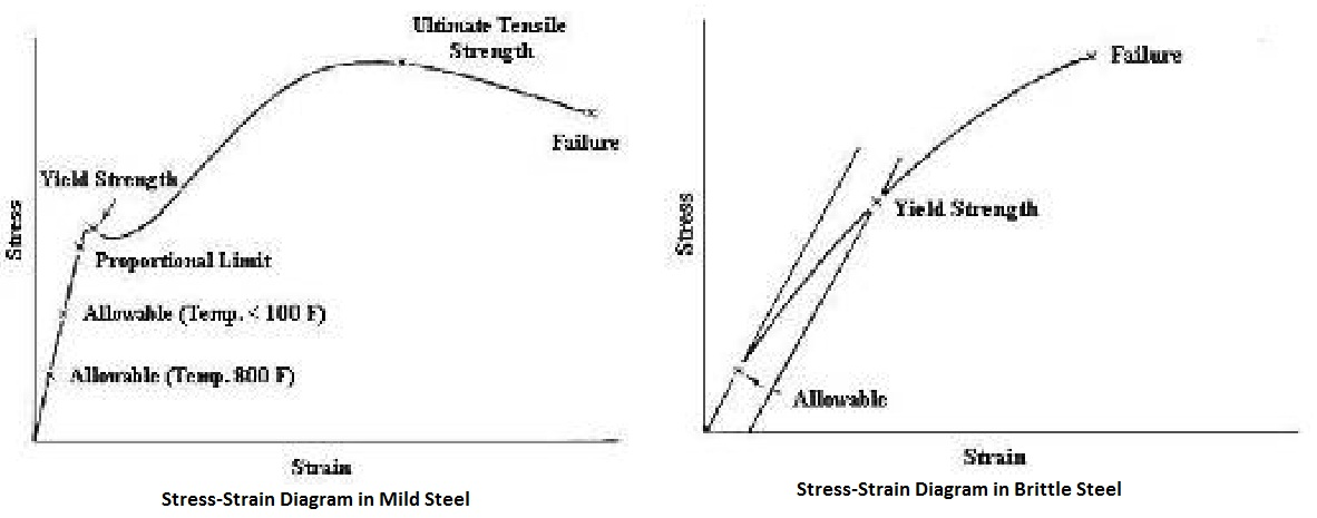 stress strain diagram for brittle material