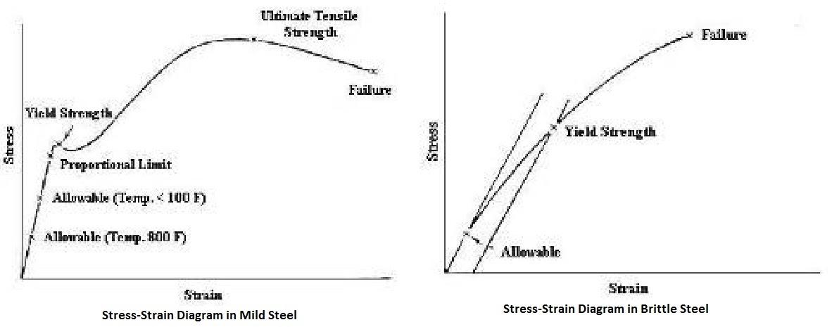 torque diagram from moment diagram