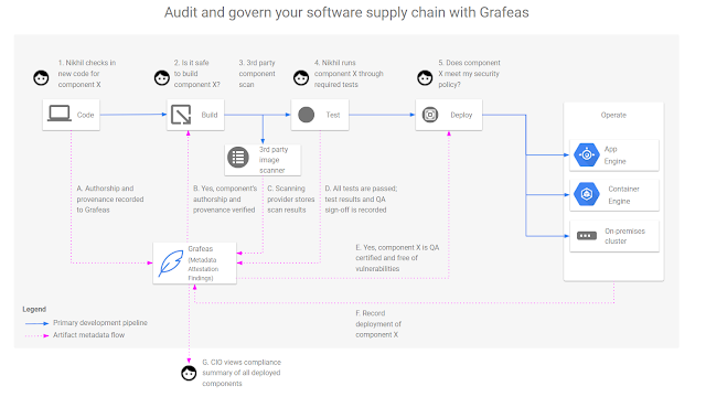 Grafeas Open Source Project to connect, manage, and secure