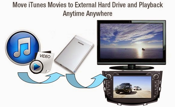move iTunes movies to external drive
