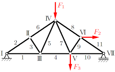 Statically Determinate Trusses