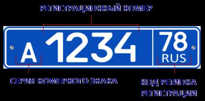 РЕГИСТРАЦИОННЫЕ НОМЕРНЫЕ ЗНАКИ ТРАНСПОРТНЫХ СРЕДСТВ МВД РОССИИ