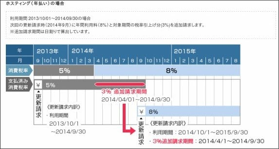 http://www.sakura.ad.jp/consumption_tax.html
