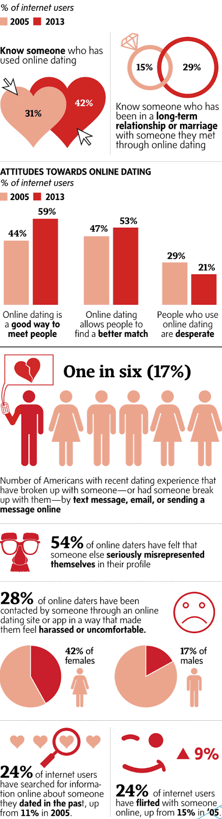 Romeo online dating