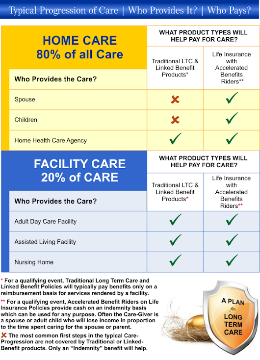 The Typical Progression of Long Term Care