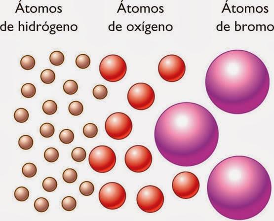 teoría atómica de dalton resumen