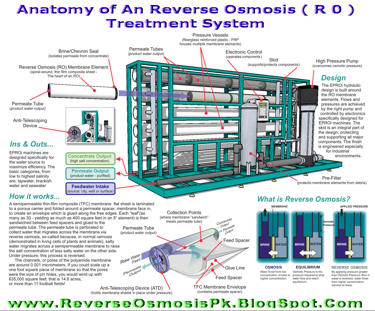 Membrane Water Purification Technologies May