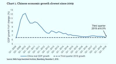 Économique chinois