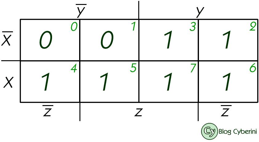 Mapa de Karnaugh de três variáveis preenchido